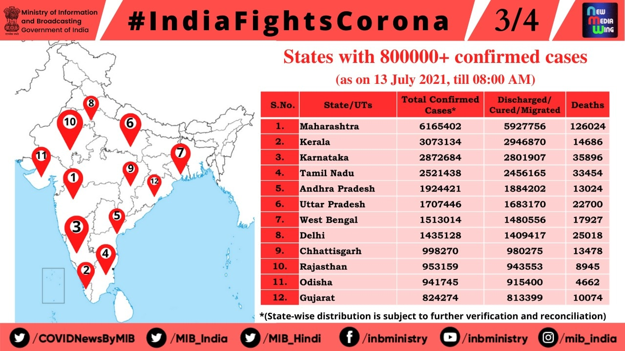 Corona Update: The havoc of Corona crisis continues, 38 thousand new patients arrived in 24 hours, 624 infected died