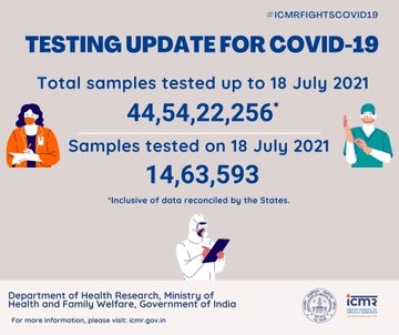 Coronavirus Today: 38 thousand 164 new cases of corona surfaced in the country in the last 24 hours, 499 people died