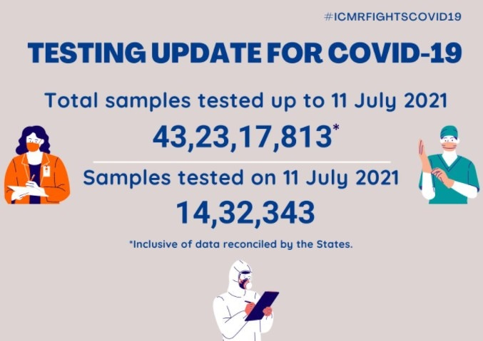 Coronavirus Today: 37 thousand 154 new cases registered in the country in the last 24 hours, 724 people died